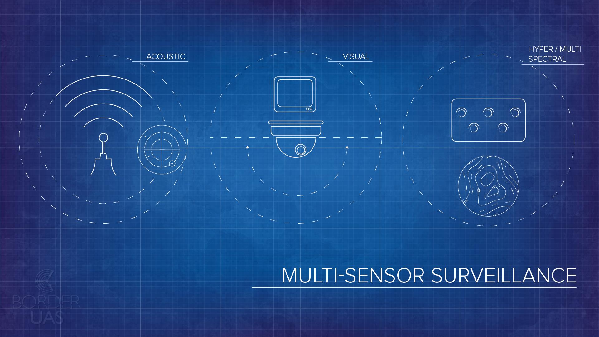 Blueprint 02 Sensor Payloads v.2
